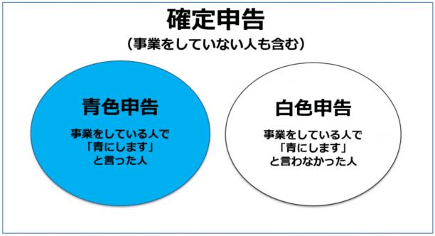 確定申告 やり方 個人 脇田みき 税理士 青色 白色 Peach株式会社